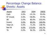 percentage change balance sheets assets