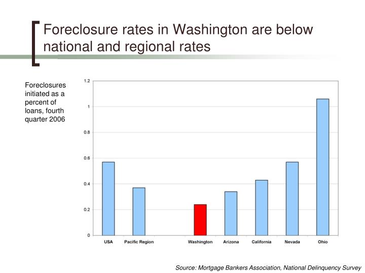 Foreclosure rates in Washington are below national and regional rates