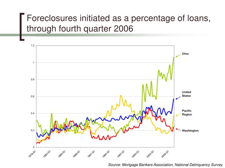 Foreclosures initiated as a percentage of loans, through fourth quarter 2006