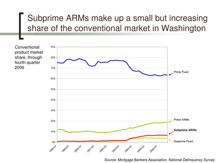 Subprime ARMs make up a small but increasing