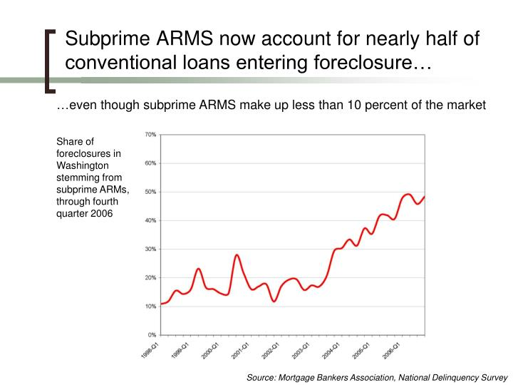 Subprime ARMS now account for nearly half of conventional loans entering foreclosure…