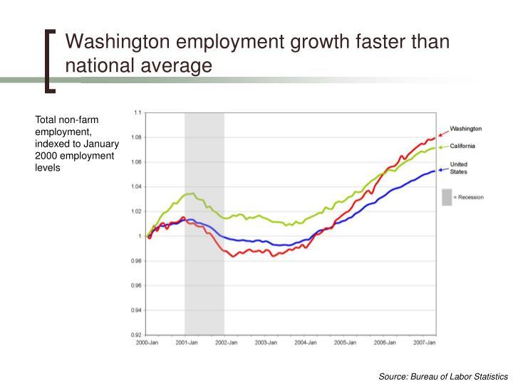 Washington employment growth faster than national average