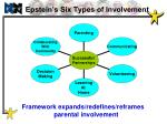 epstein s six types of involvement