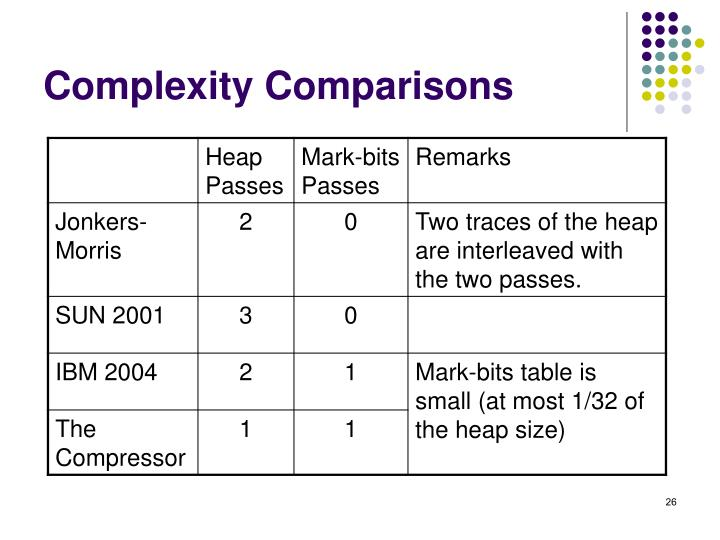 Complexity Comparisons