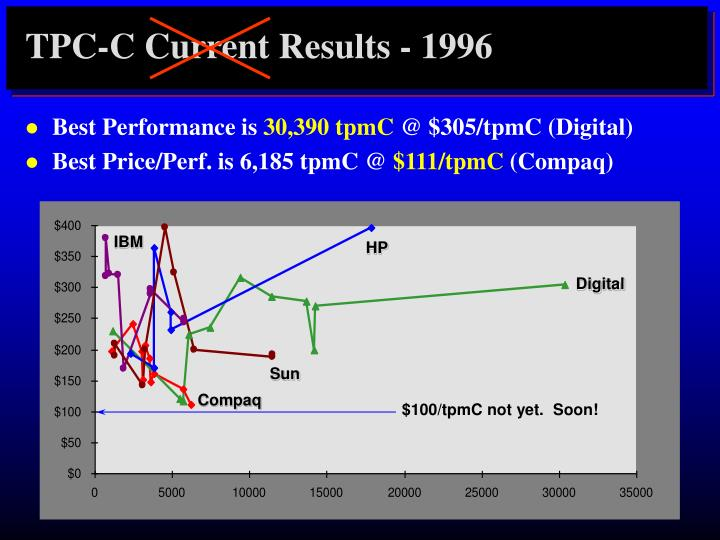 TPC-C Current Results - 1996