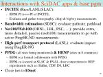 interactions with scidac apps base pgm