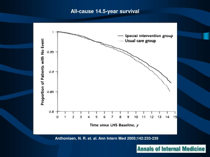 All-cause 14.5-year survival