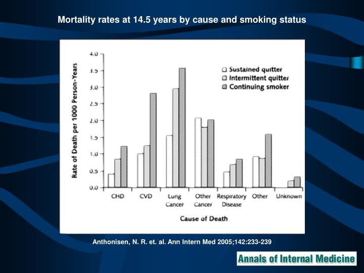 Mortality rates at 14.5 years by cause and smoking status