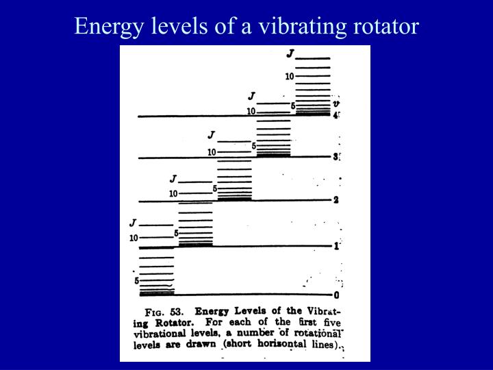 Energy levels of a vibrating rotator