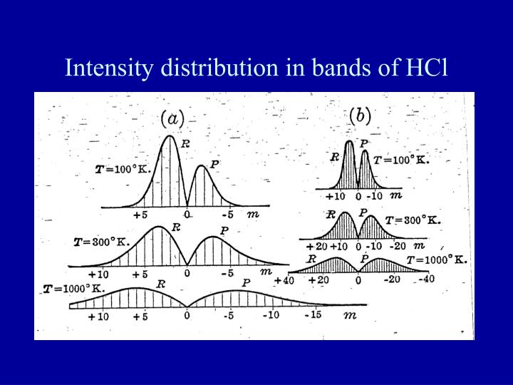 Intensity distribution in bands of HCl