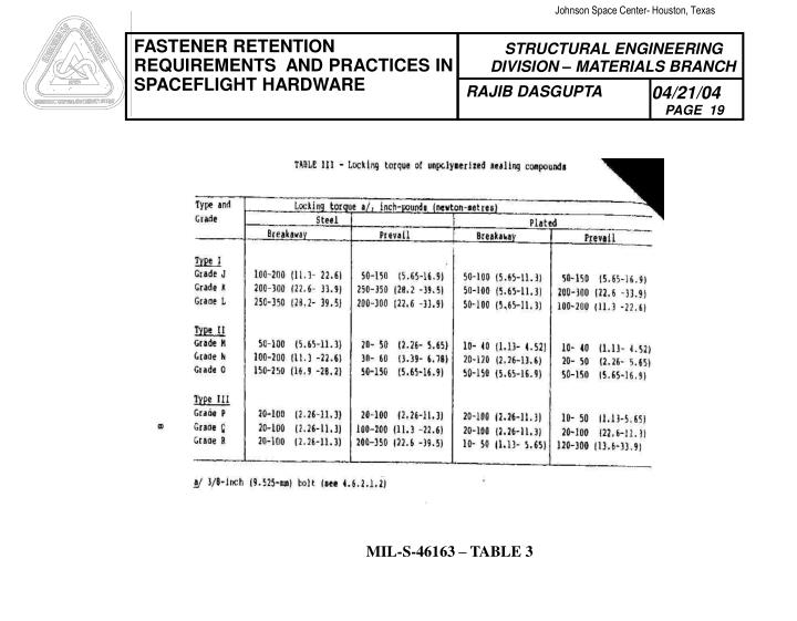 MIL-S-46163 – TABLE 3