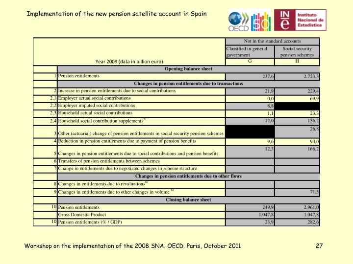 Workshop on the implementation of the 2008 SNA. OECD. Paris, October 2011