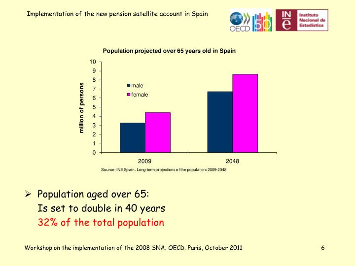 Population aged over 65: