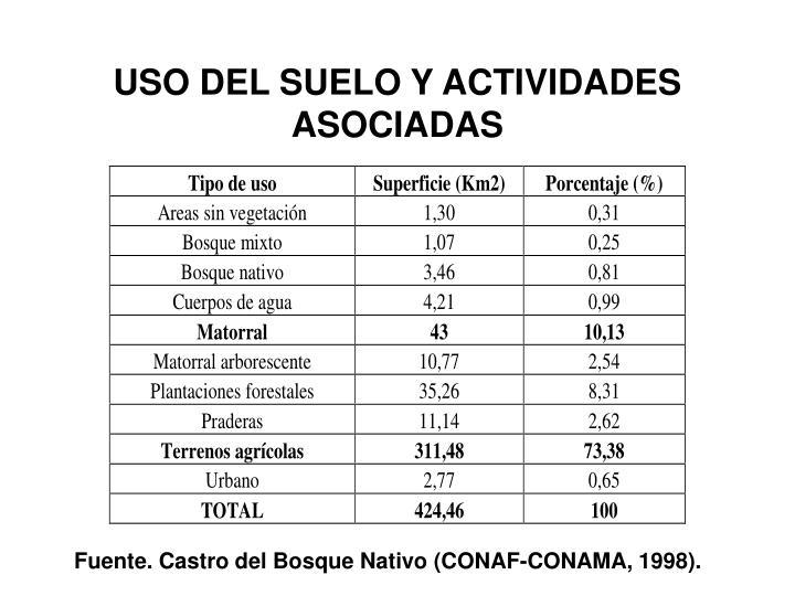 USO DEL SUELO Y ACTIVIDADES ASOCIADAS