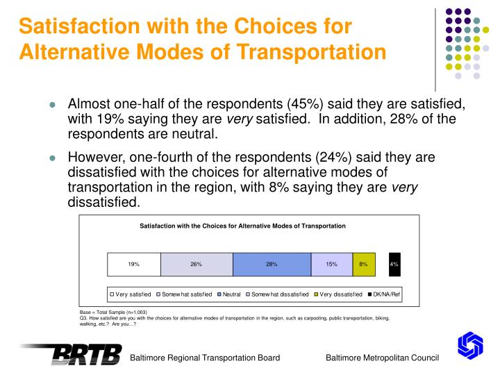 Satisfaction with the Choices for Alternative Modes of Transportation