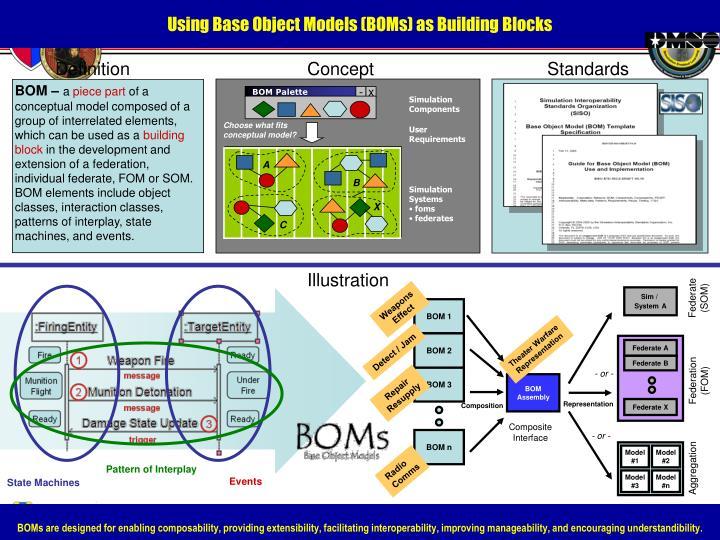 Using Base Object Models (BOMs) as Building Blocks
