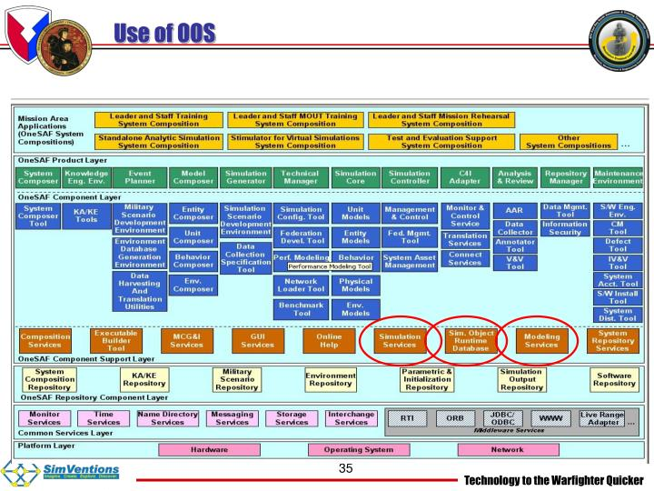 Use of OOS