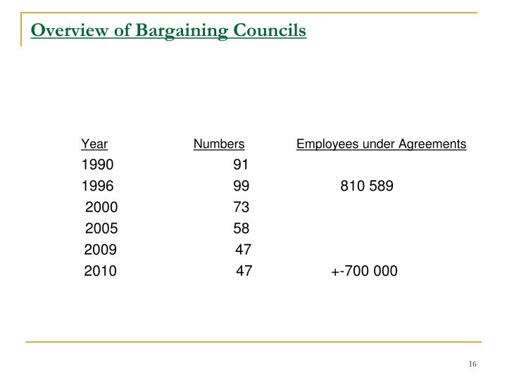 Overview of Bargaining Councils