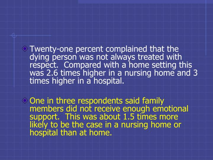 Twenty-one percent complained that the dying person was not always treated with respect.  Compared with a home setting this was 2.6 times higher in a nursing home and 3 times higher in a hospital.