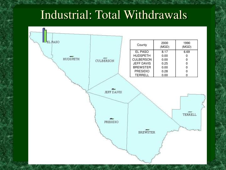 Industrial: Total Withdrawals