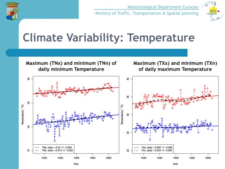 Climate Variability: Temperature