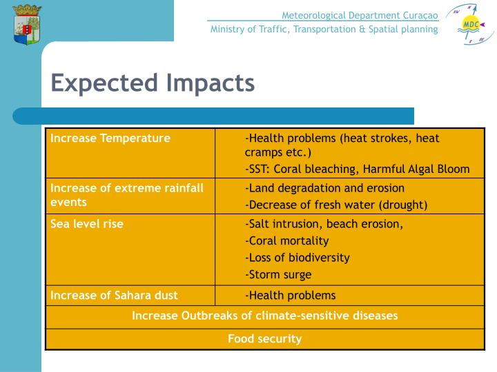 Expected Impacts
