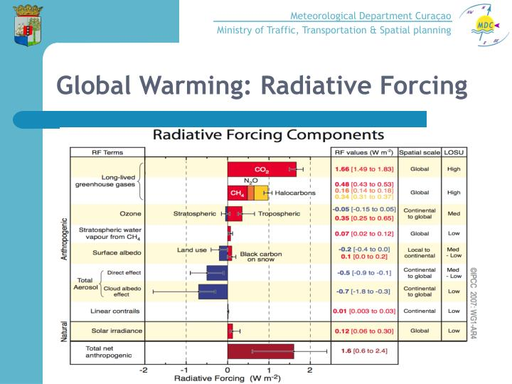 Global Warming: Radiative Forcing