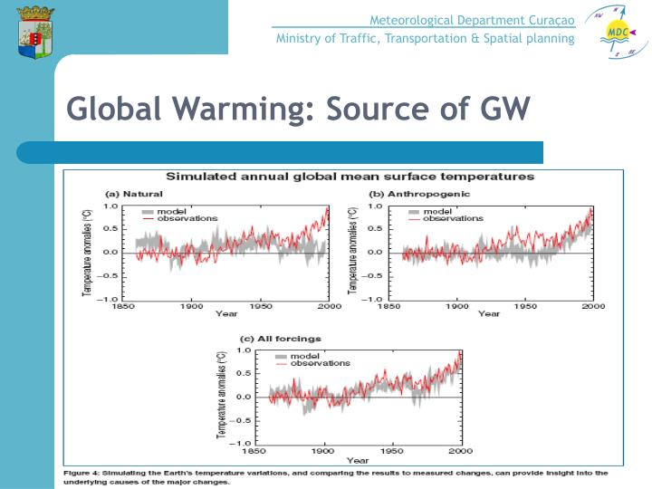 Global Warming: Source of GW