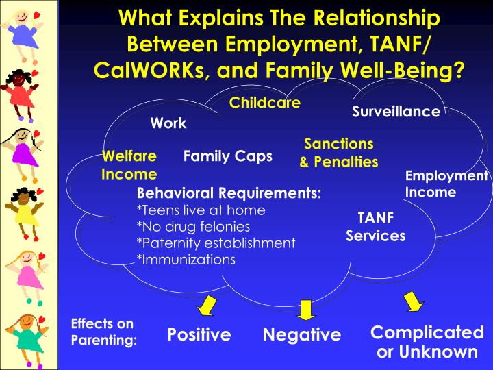What Explains The Relationship Between Employment, TANF/ CalWORKs, and Family Well-Being?