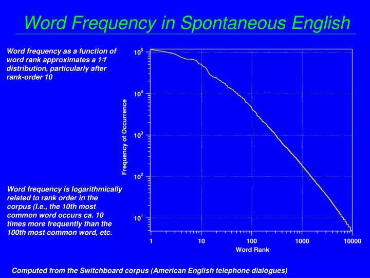 Word Frequency in Spontaneous English