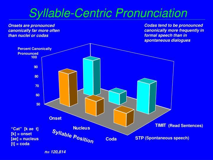 Syllable-Centric Pronunciation