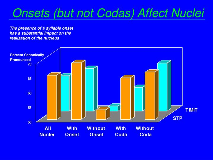 Onsets (but not Codas) Affect Nuclei