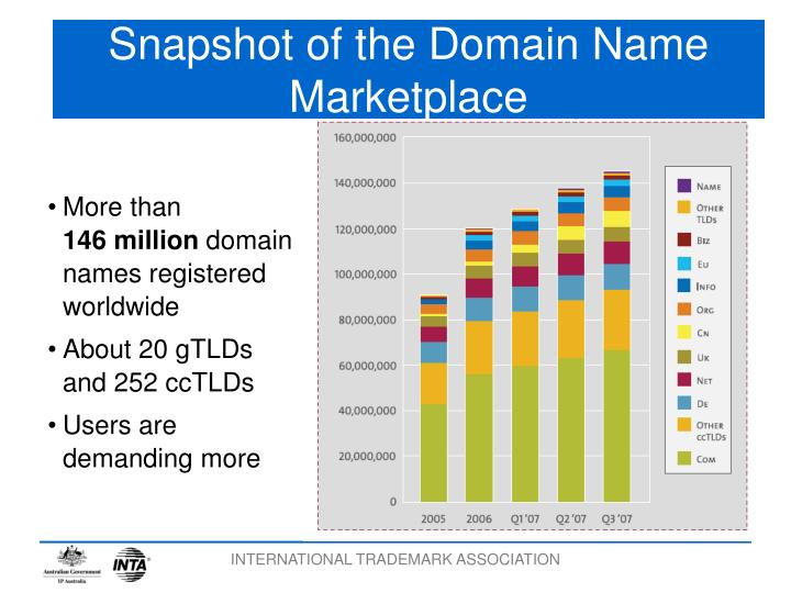 Snapshot of the Domain Name Marketplace