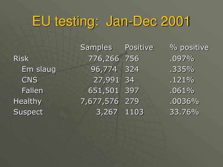 EU testing:  Jan-Dec 2001
