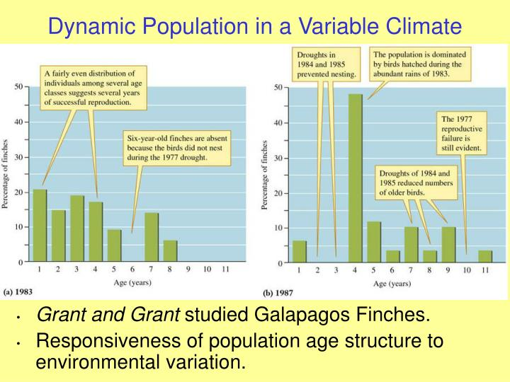 Dynamic Population in a Variable Climate
