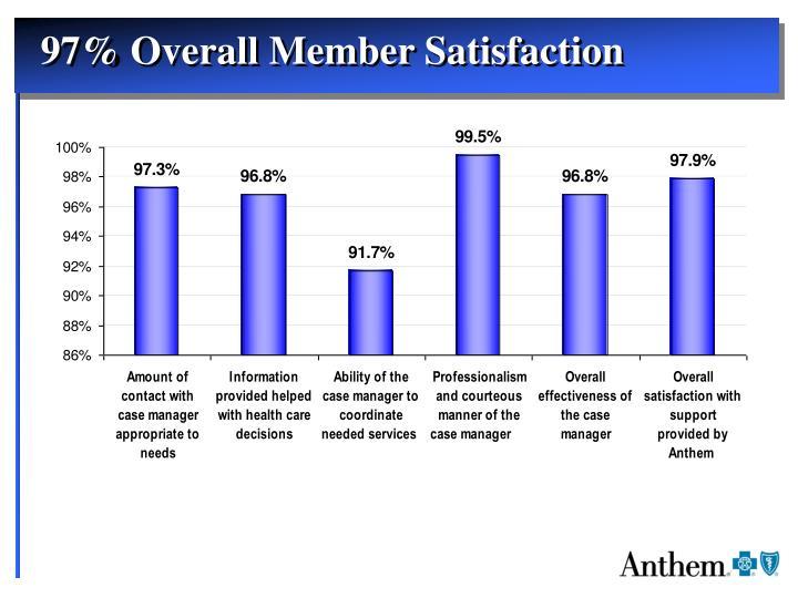 97% Overall Member Satisfaction