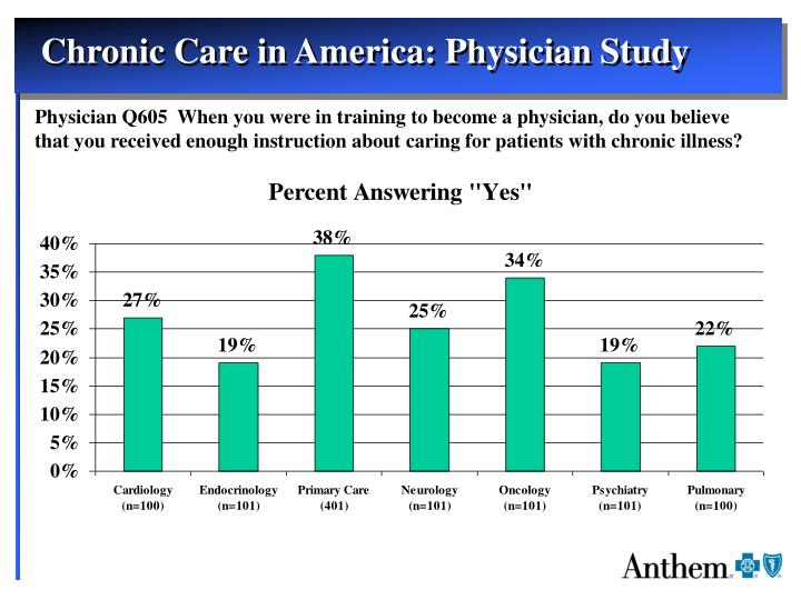 Chronic Care in America: Physician Study