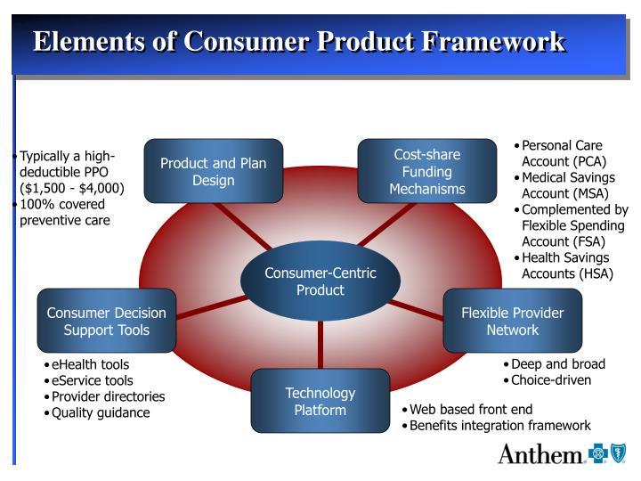 Elements of Consumer Product Framework
