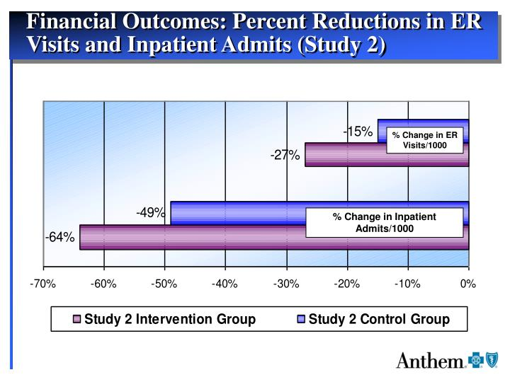 Financial Outcomes: Percent Reductions in ER Visits and Inpatient Admits (Study 2)
