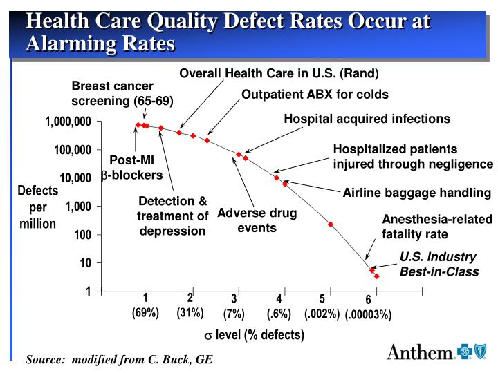 Health Care Quality Defect Rates Occur at Alarming Rates