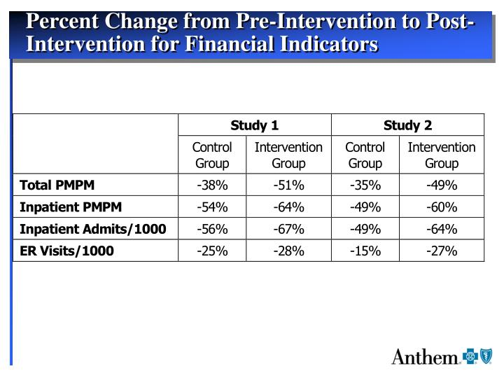 Percent Change from Pre-Intervention to Post-Intervention for Financial Indicators
