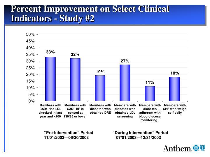 Percent Improvement on Select Clinical Indicators - Study #2