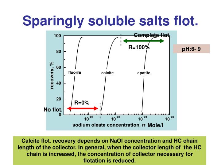 Sparingly soluble salts