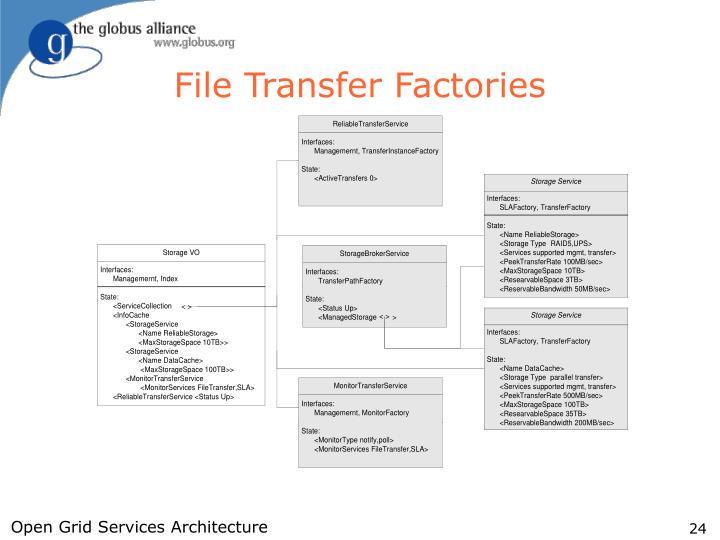 File Transfer Factories