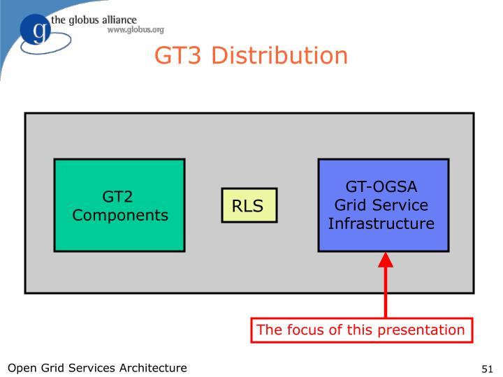 GT3 Distribution