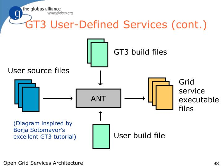 GT3 User-Defined Services (cont.)