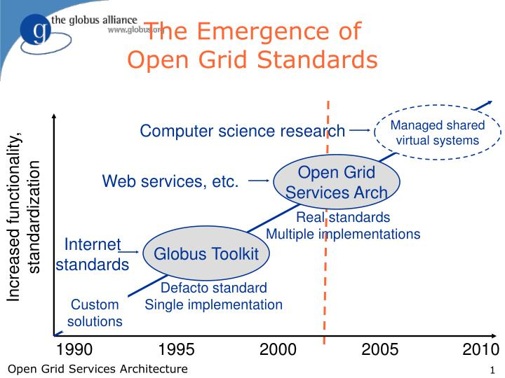 The emergence of open grid standards