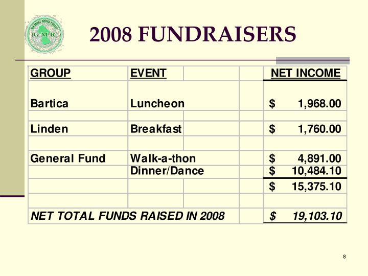 2008 FUNDRAISERS