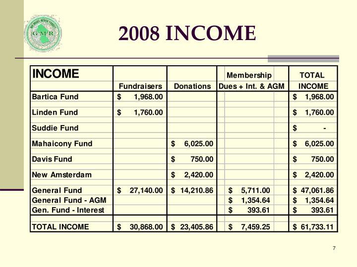 2008 INCOME