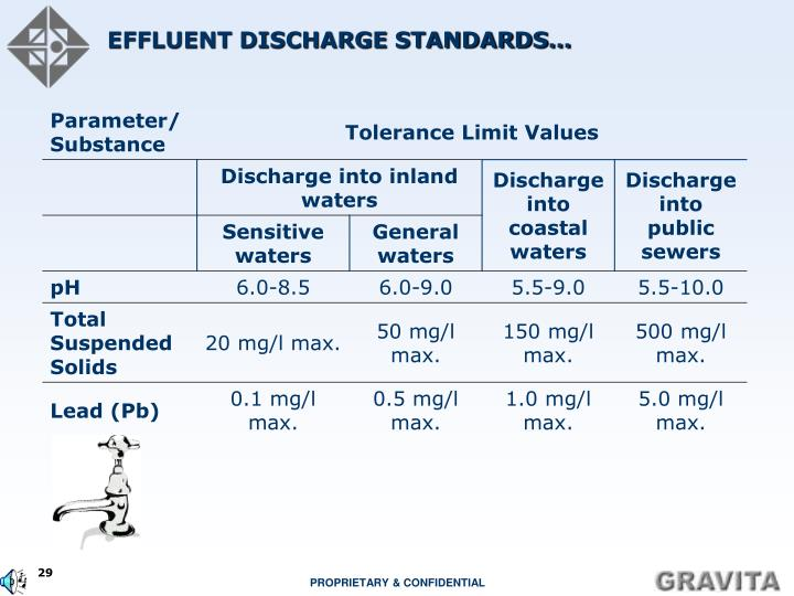 EFFLUENT DISCHARGE STANDARDS…